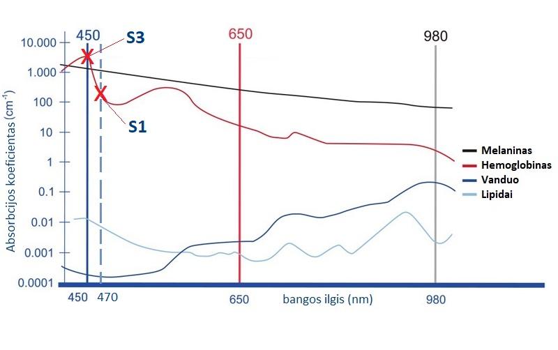 450 vs. 470 nm