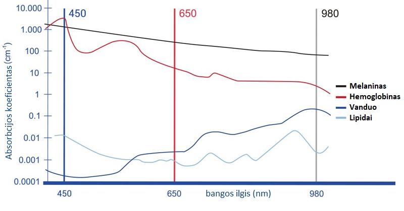 S3 lazerio bangos ilgiai